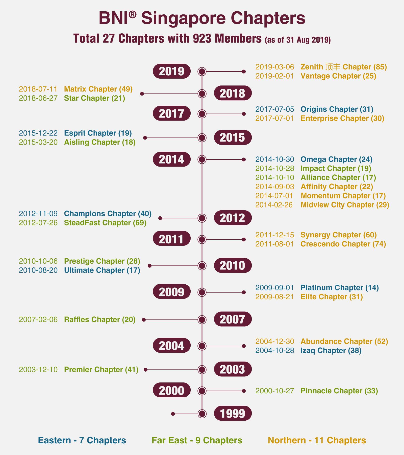 BNI-SG_27-Chapters_1600x1600.jpg